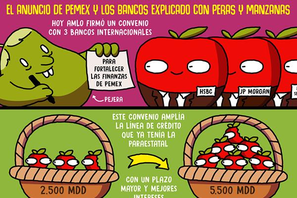 El anuncio de Pemex y los Bancos explicado con peras y manzanas