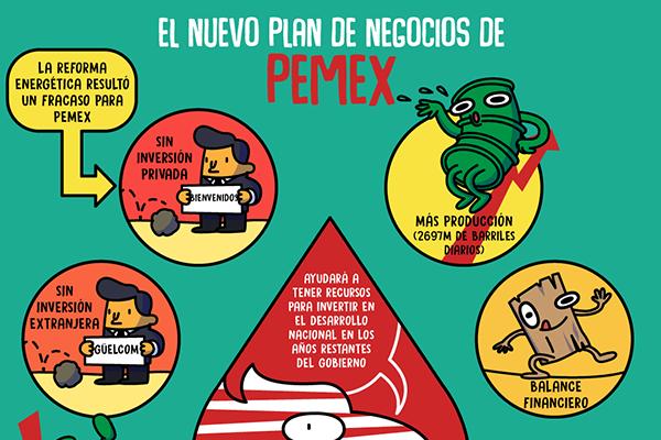 El nuevo plan de negocios de PEMEX