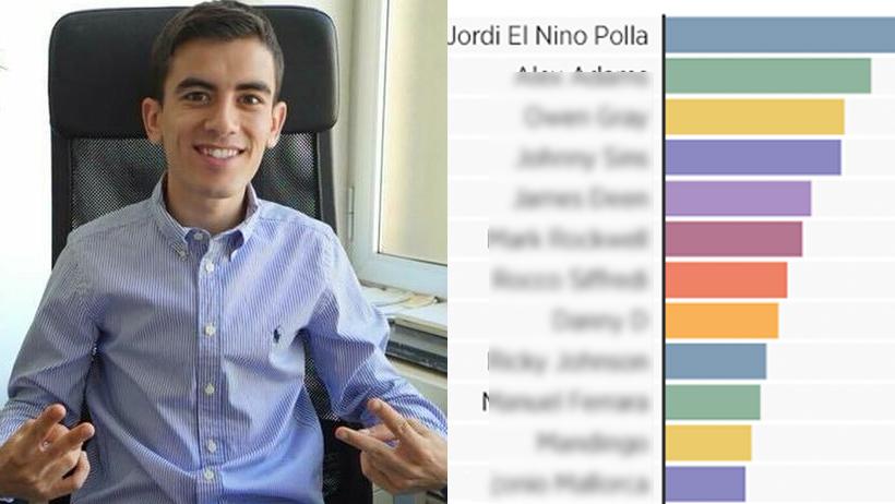 El Niño Polla se posiciona entre los más buscados del nopor como actor, ¡¿y actriz?!