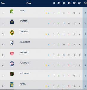 Tabla general liga mx Clausura 2020 jornada 5