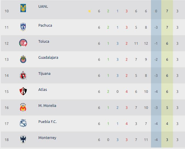 Tabla general Chivas es 13