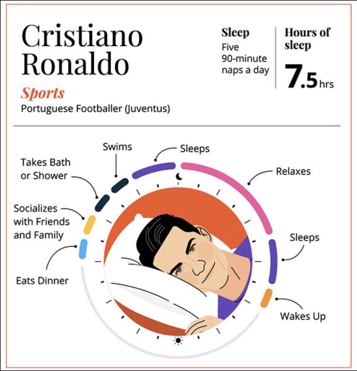 Cristiano Ronaldo Horas de Sueño